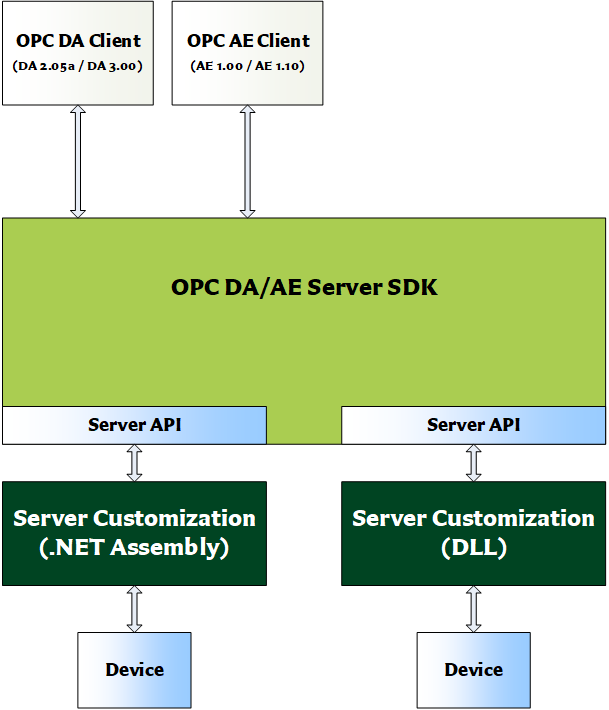 OPC DA/AE Server SDK DLL